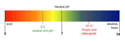 Safehair Ph Value
